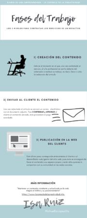 proceso de contratación de redactores online