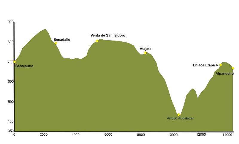 mapa de la ruta Benalauría-Alpandeire